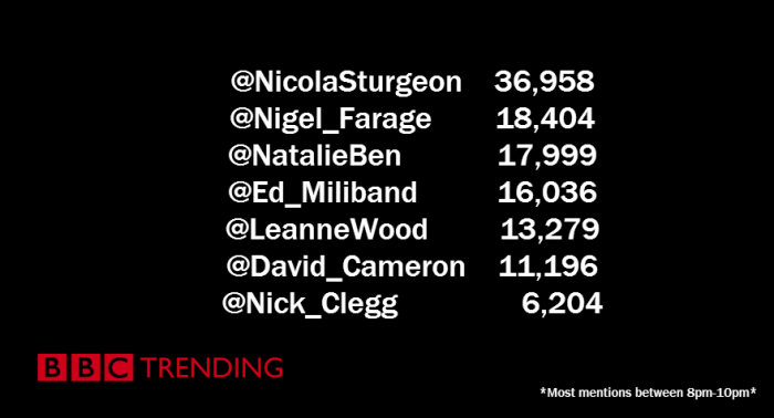 leaders-debate-results-tweets