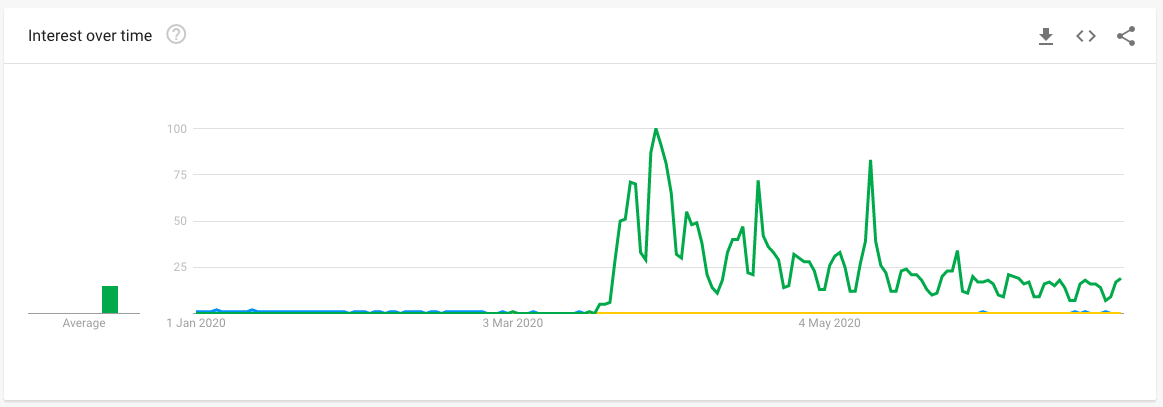 Google Trends Portugal Holidays Covid